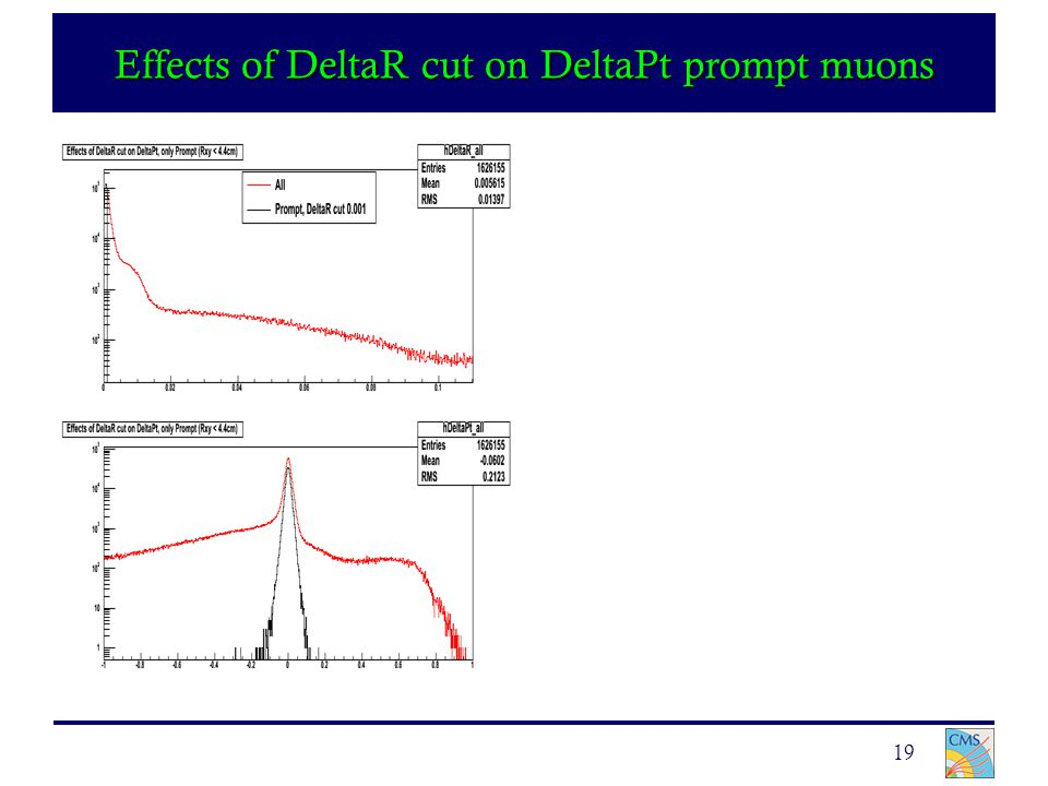 19 Effects of DeltaR cut on DeltaPt prompt muons