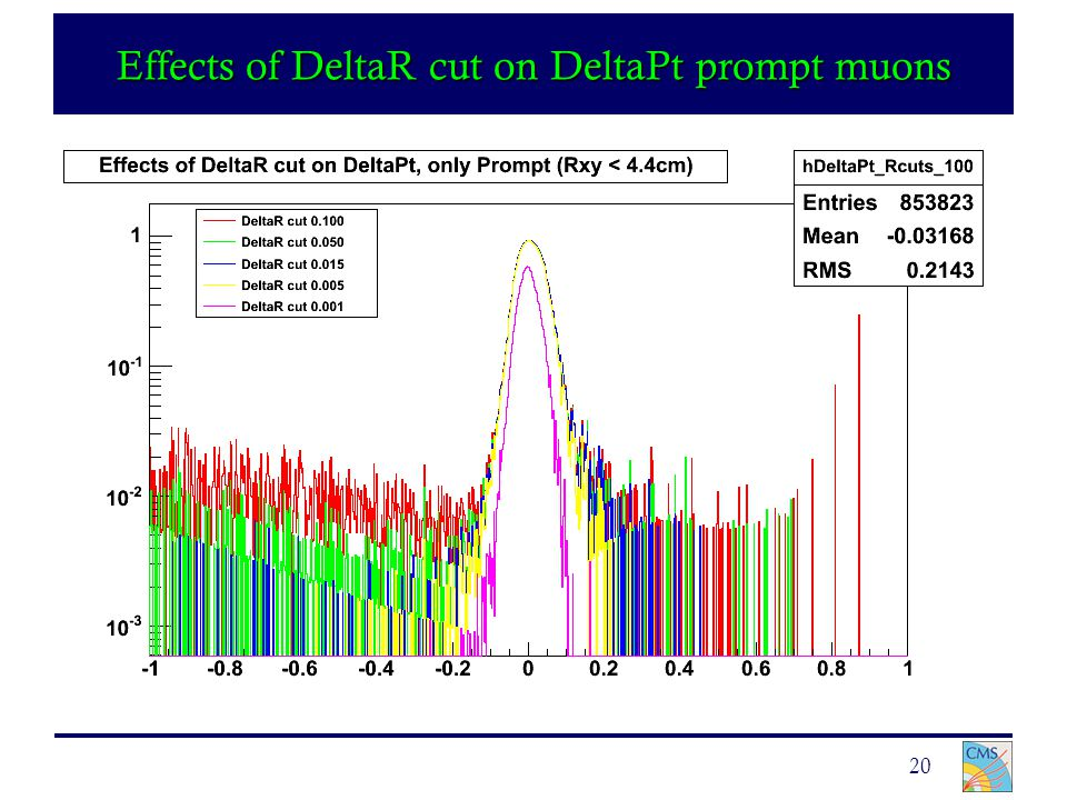 20 Effects of DeltaR cut on DeltaPt prompt muons