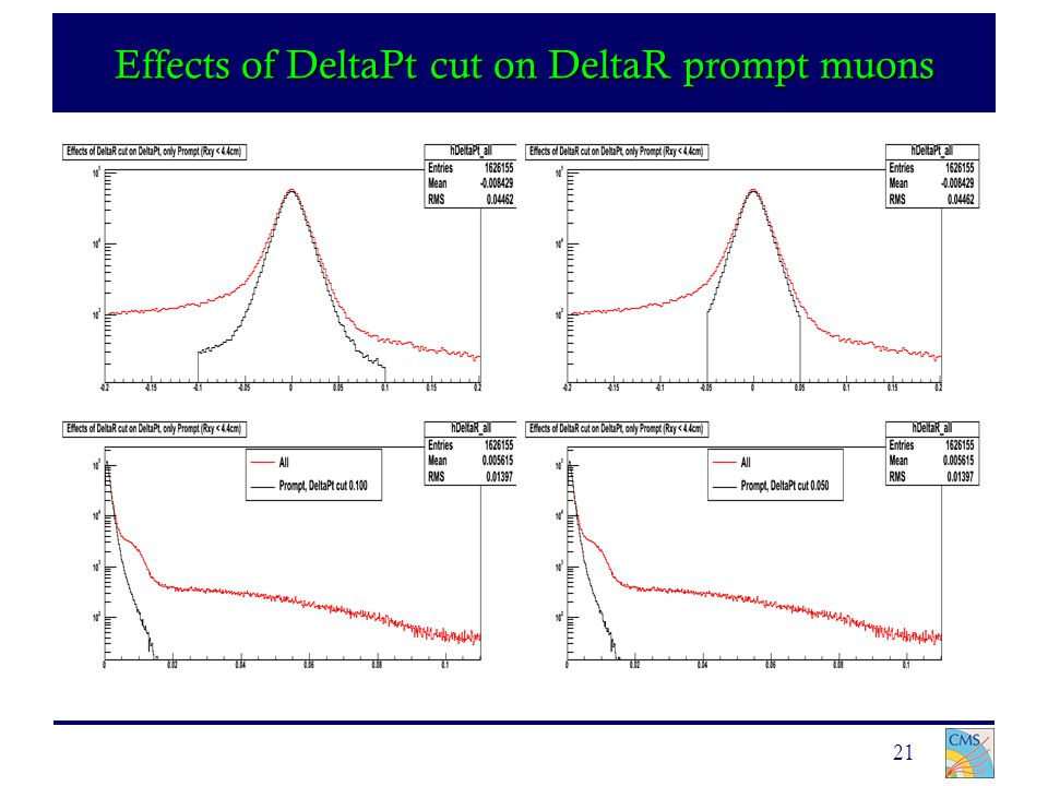 21 Effects of DeltaPt cut on DeltaR prompt muons