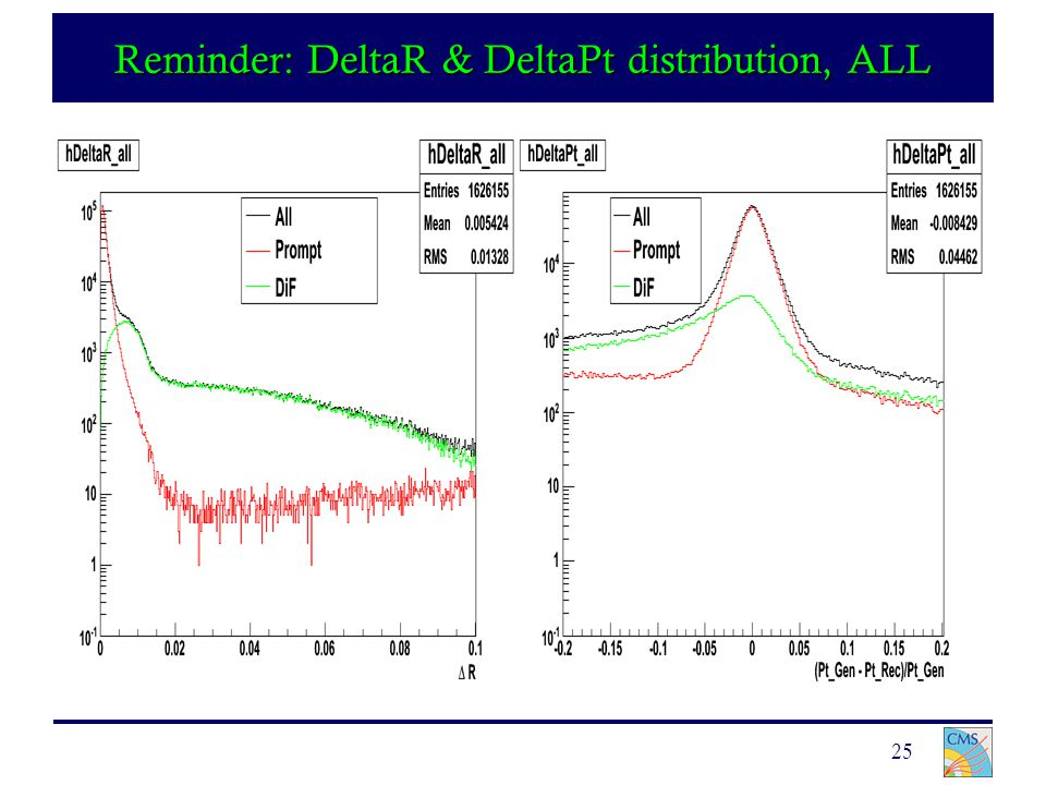 25 Reminder: DeltaR & DeltaPt distribution, ALL