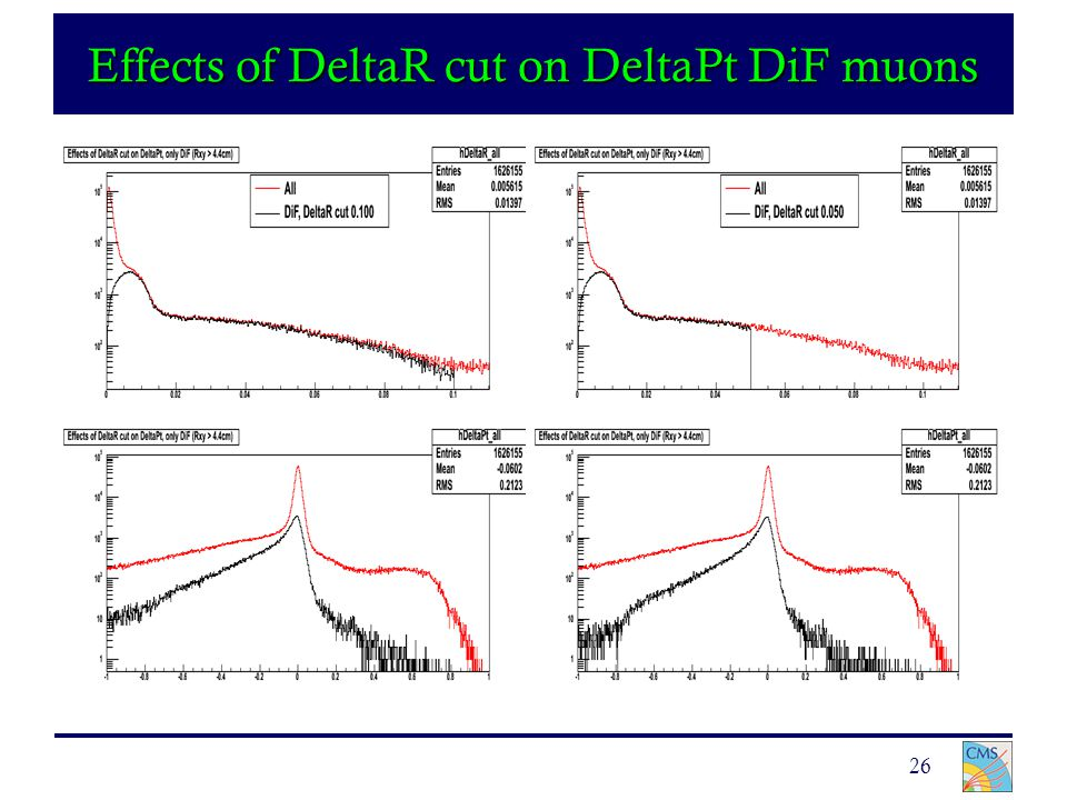 26 Effects of DeltaR cut on DeltaPt DiF muons