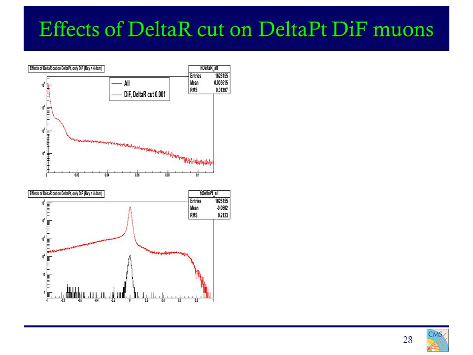 28 Effects of DeltaR cut on DeltaPt DiF muons