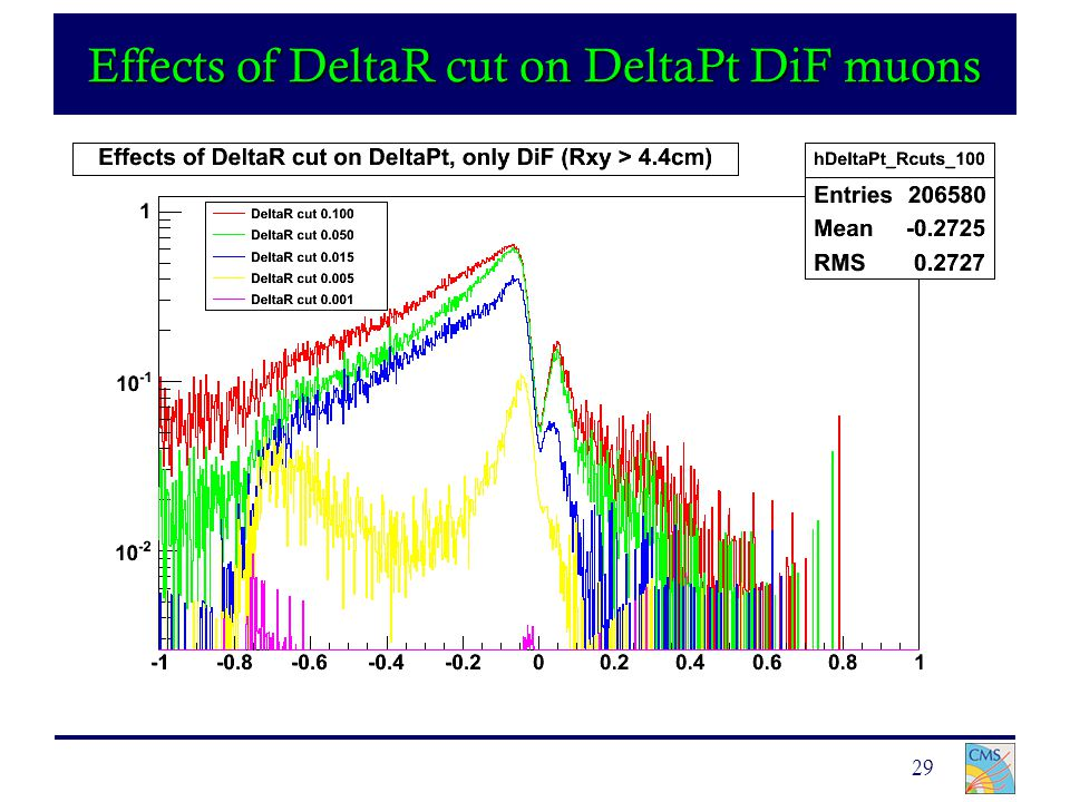 29 Effects of DeltaR cut on DeltaPt DiF muons