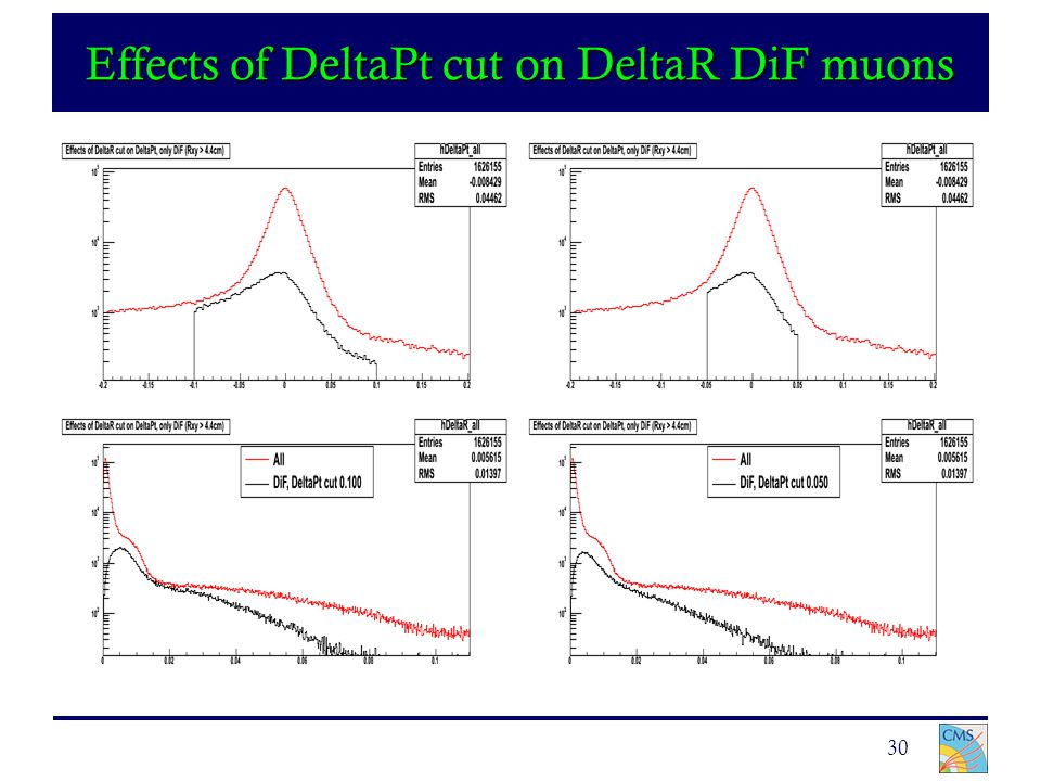 30 Effects of DeltaPt cut on DeltaR DiF muons