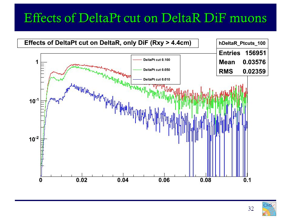 32 Effects of DeltaPt cut on DeltaR DiF muons