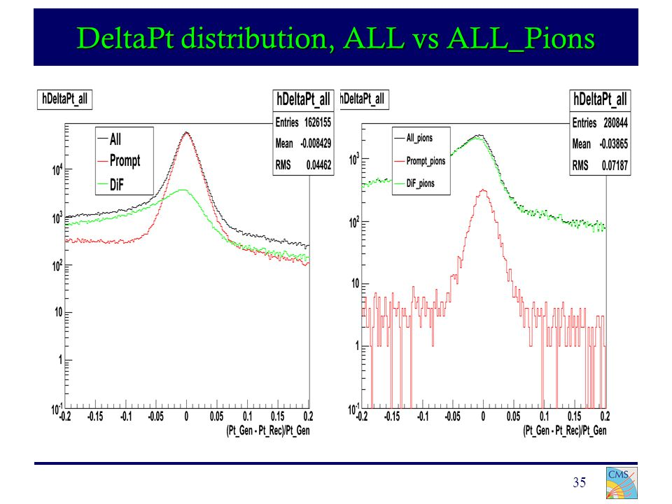 35 DeltaPt distribution, ALL vs ALL_Pions