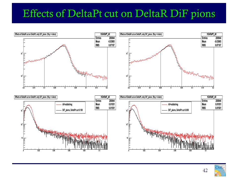42 Effects of DeltaPt cut on DeltaR DiF pions