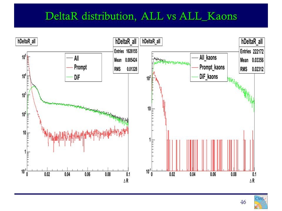 46 DeltaR distribution, ALL vs ALL_Kaons
