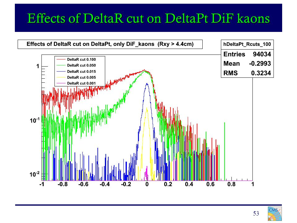 53 Effects of DeltaR cut on DeltaPt DiF kaons