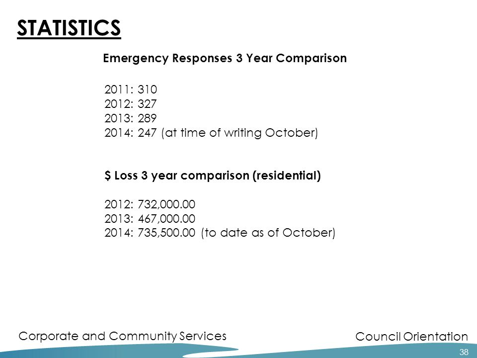 Council Orientation Corporate and Community Services 38 STATISTICS 2011: 310 2012: 327 2013: 289 2014: 247 (at time of writing October) $ Loss 3 year comparison (residential) 2012: 732,000.00 2013: 467,000.00 2014: 735,500.00 (to date as of October) Emergency Responses 3 Year Comparison