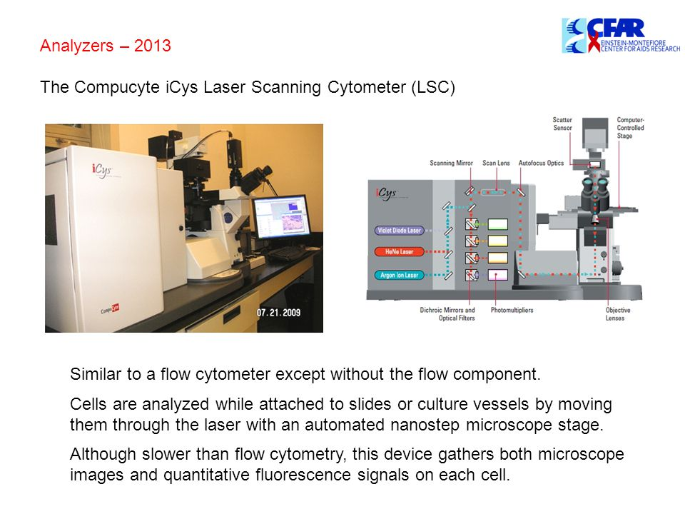 Analyzers – 2013 The Compucyte iCys Laser Scanning Cytometer (LSC) Similar to a flow cytometer except without the flow component.