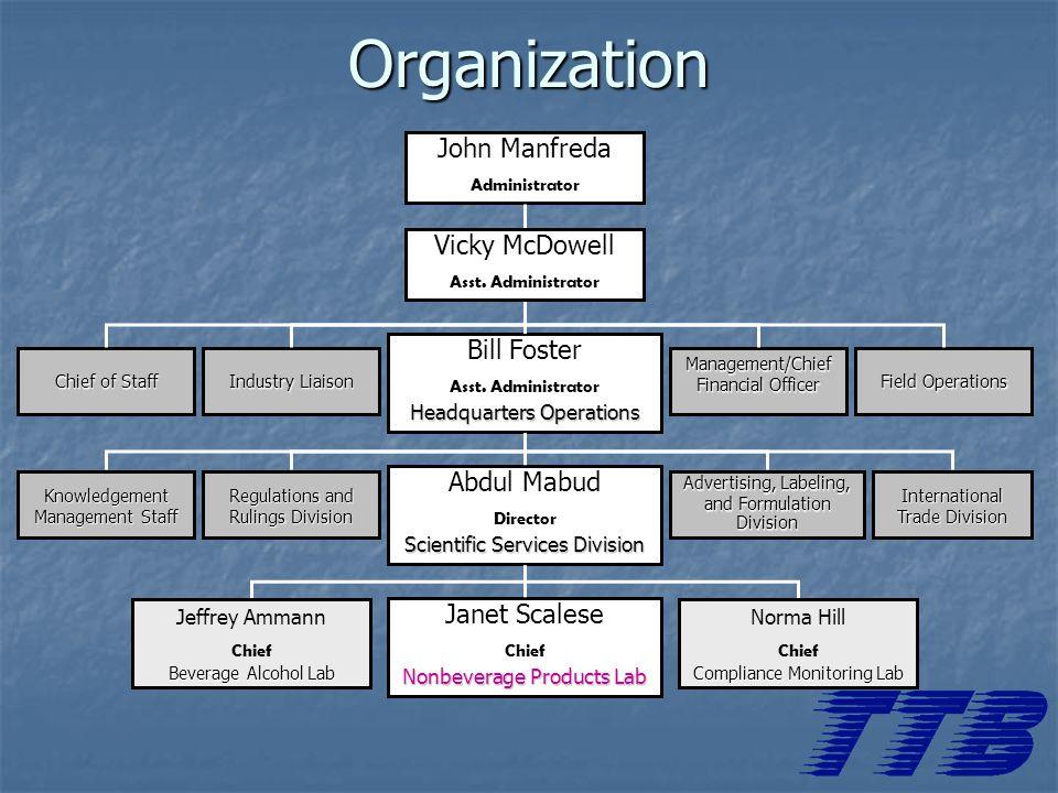 Organization John Manfreda Administrator Vicky McDowell Asst.