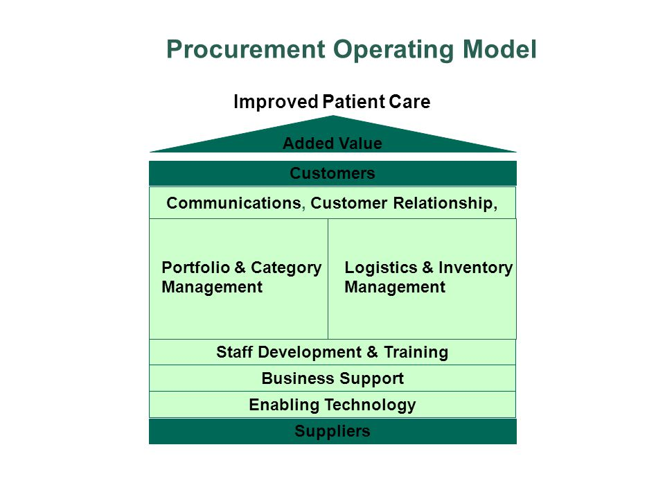 Procurement Operating Model Added Value Customers Suppliers Improved Patient Care Staff Development & Training Enabling Technology Communications, Cus