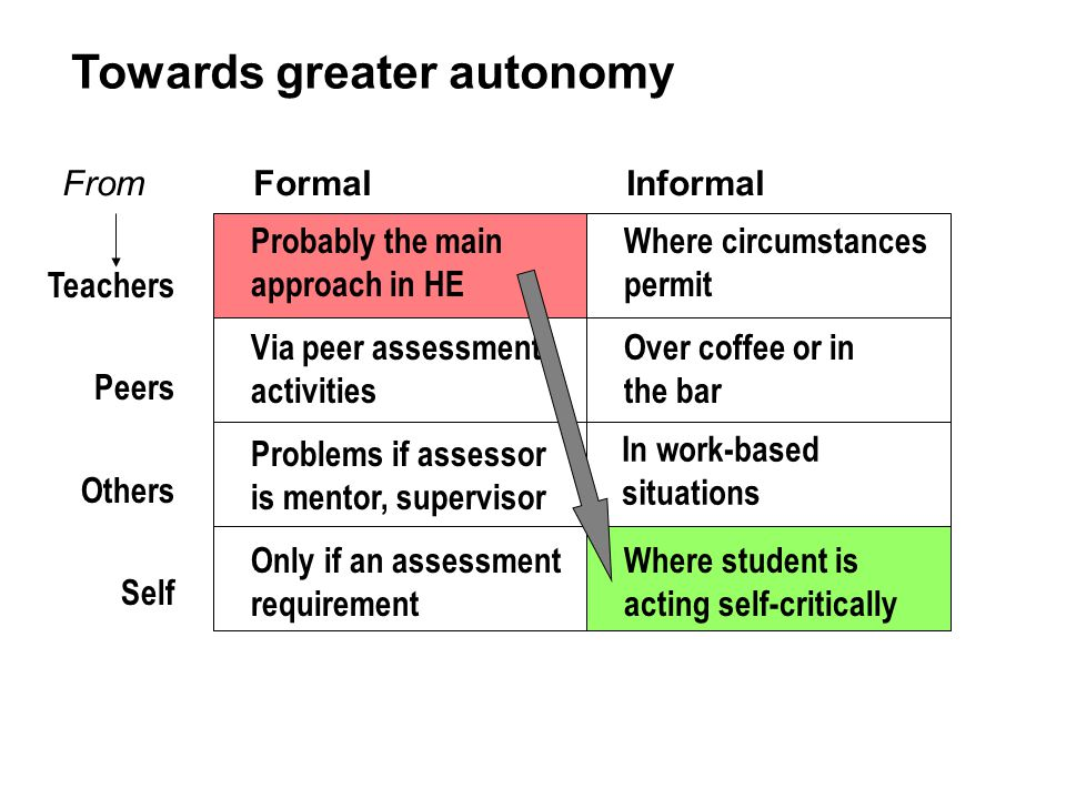 Towards greater autonomy Probably the main approach in HE Where circumstances permit Via peer assessment activities Over coffee or in the bar Problems if assessor is mentor, supervisor In work-based situations Only if an assessment requirement Where student is acting self-critically From Formal Informal Teachers Peers Others Self