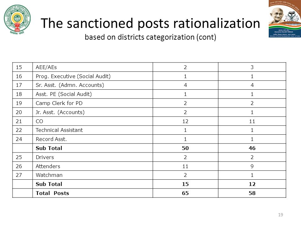 The sanctioned posts rationalization based on districts categorization (cont) 19 15AEE/AEs23 16Prog. Executive (Social Audit)11 17Sr. Asst. (Admn. Acc