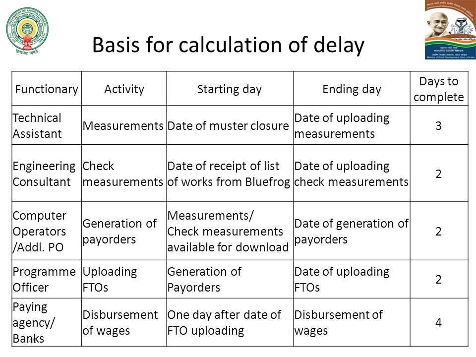 Basis for calculation of delay 49 FunctionaryActivityStarting dayEnding day Days to complete Technical Assistant MeasurementsDate of muster closure Da
