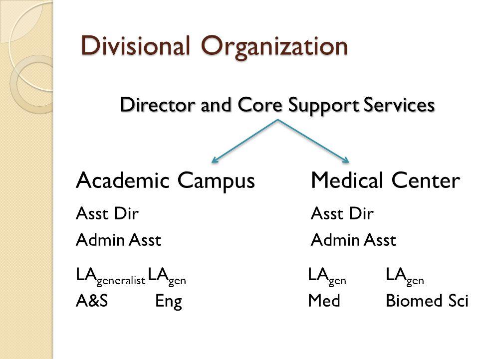 Divisional Organization Academic CampusMedical CenterAsst DirAdmin Asst LA generalist LA gen LA gen LA gen A&SEngMedBiomed Sci Director and Core Suppo