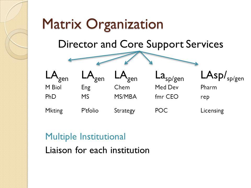Matrix Organization Director and Core Support Services LA gen LA gen LA gen La sp/gen LAsp/ sp/gen M BiolEngChemMed DevPharm PhDMSMS/MBAfmr CEOrep Mkt