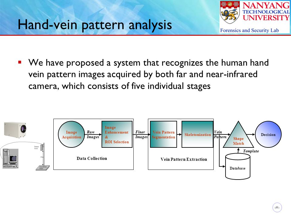 17 Hand-vein pattern analysis  We have proposed a system that recognizes the human hand vein pattern images acquired by both far and near-infrared camera, which consists of five individual stages Image Acquisition Vein Pattern Segmentation Skeletonization Shape Match Decision RawImagesFinerImages Database VeinPattern Template Image Enhancement & ROI Selection Data Collection Vein Pattern Extraction