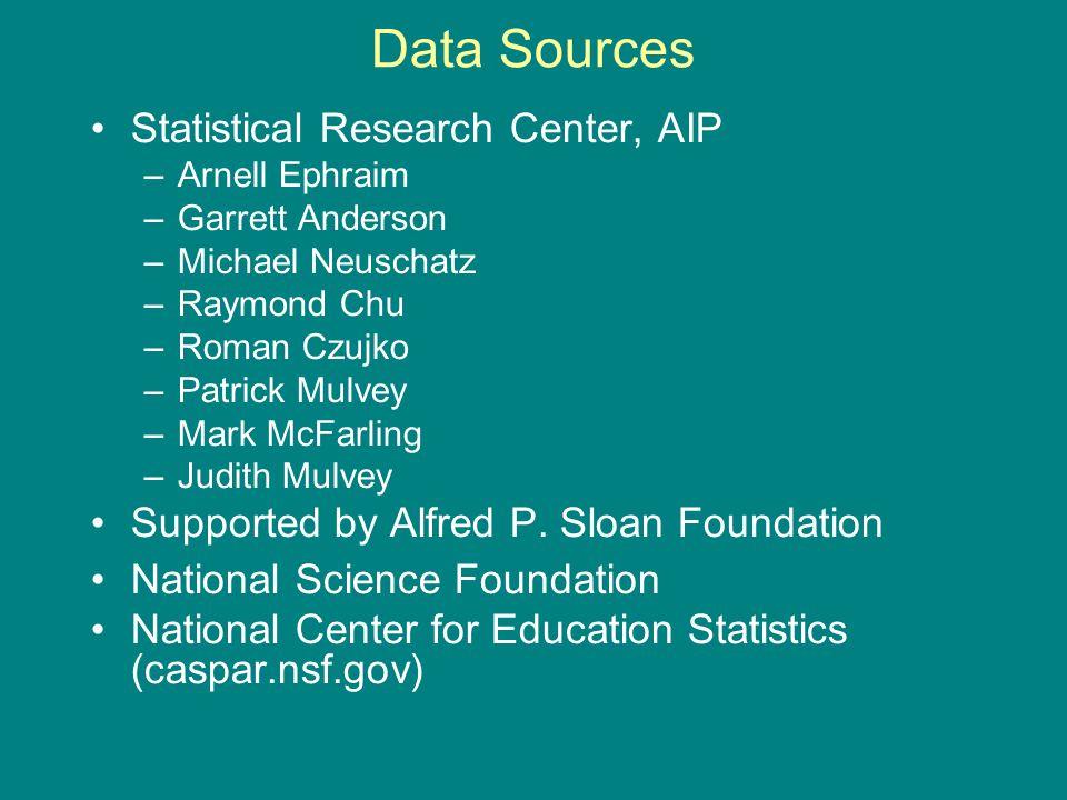 Data Sources Statistical Research Center, AIP –Arnell Ephraim –Garrett Anderson –Michael Neuschatz –Raymond Chu –Roman Czujko –Patrick Mulvey –Mark McFarling –Judith Mulvey Supported by Alfred P.