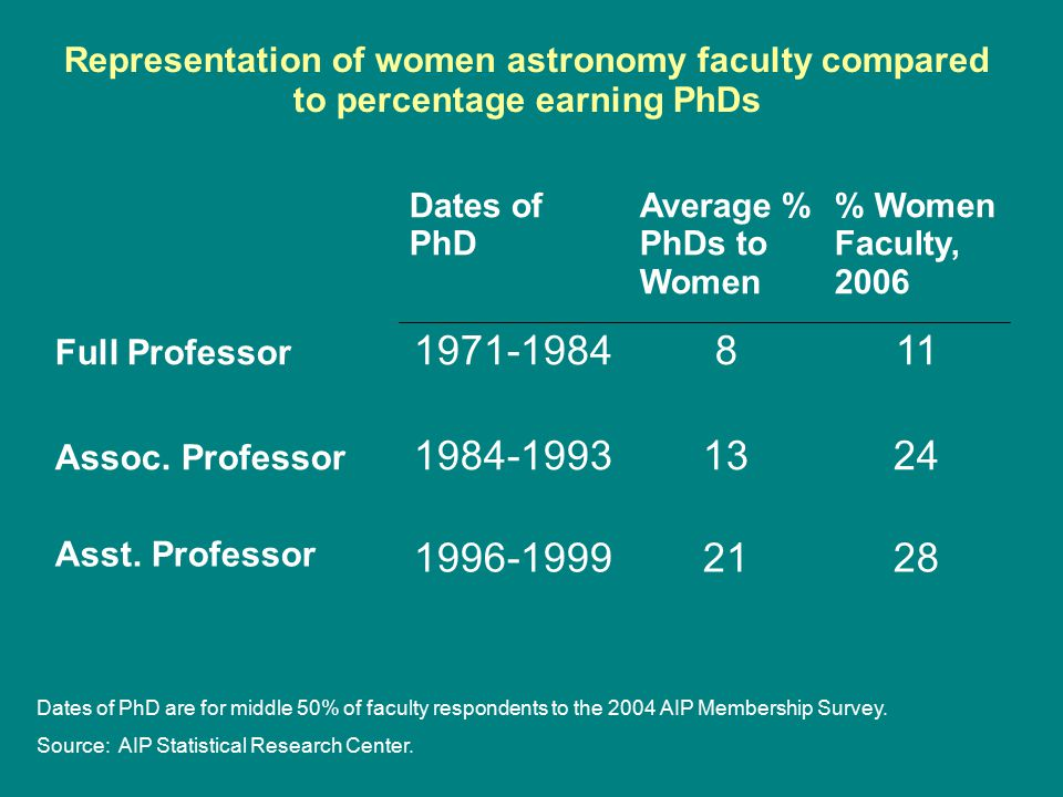 Representation of women physics faculty compared to percentage earning PhDs 17131994-2000 Asst. Professor 14101985-1993 Assoc. Professor 641969-1983 F