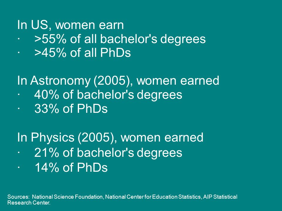 In US, women earn · >55% of all bachelor s degrees · >45% of all PhDs In Astronomy (2005), women earned · 40% of bachelor s degrees · 33% of PhDs In Physics (2005), women earned · 21% of bachelor s degrees · 14% of PhDs Sources: National Science Foundation, National Center for Education Statistics, AIP Statistical Research Center.