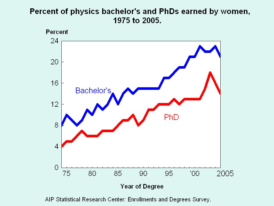 Source: AIP High School Physics Teacher Surveys Girls as a percentage of high school physics students
