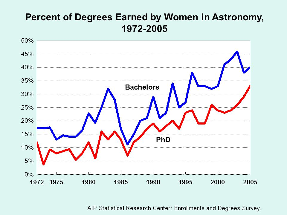 Percent of Degrees Earned by Women in Astronomy, 1972-2005 Bachelors PhD