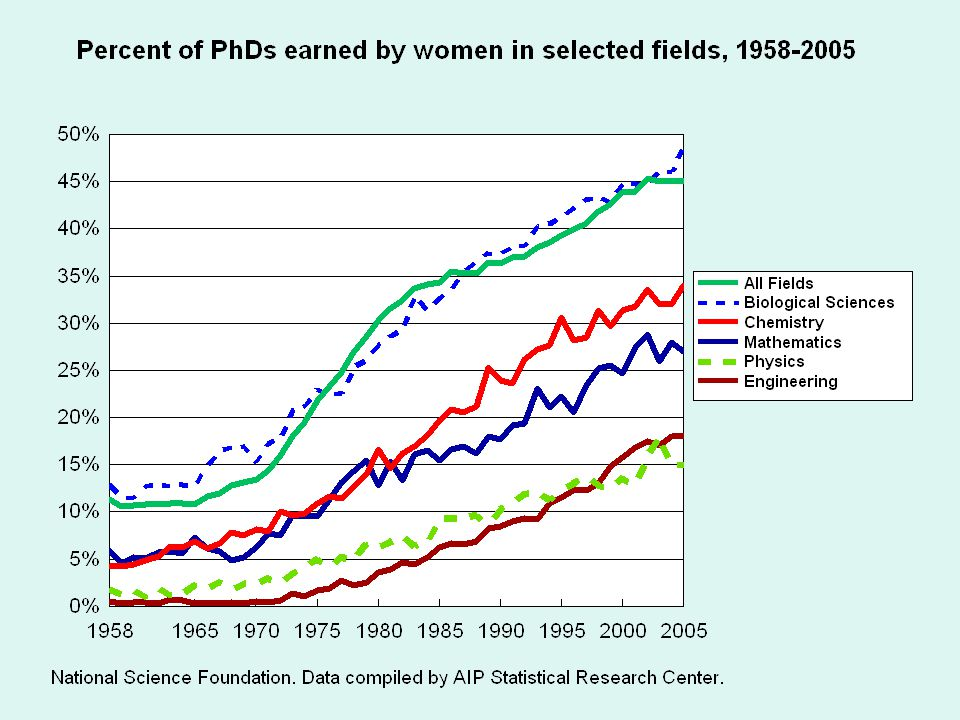 Percent of Bachelor's Degrees Earned by Women in Selected Fields, 1966-2004. Source: National Center for Education Statistics. Data for Academic Year
