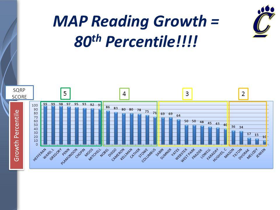 MAP Reading Growth = 80 th Percentile!!!! 5 432 SQRP SCORE Growth Percentile