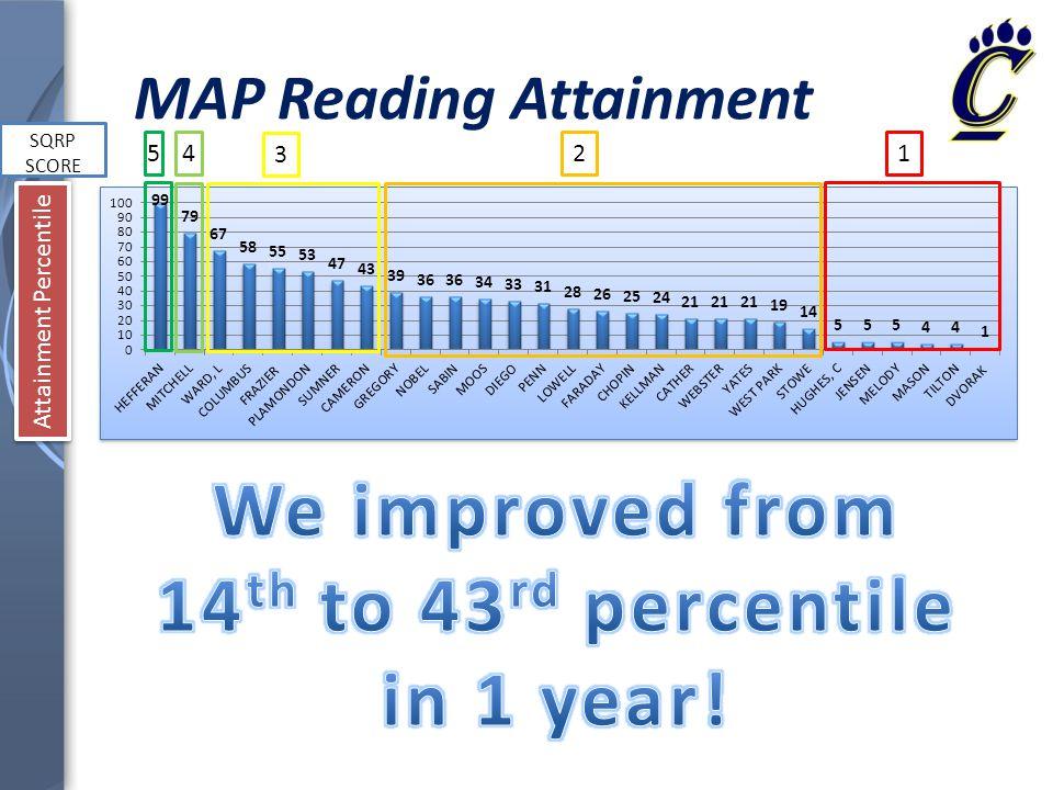 14 MAP Reading Attainment SQRP SCORE Attainment Percentile 54 3 21