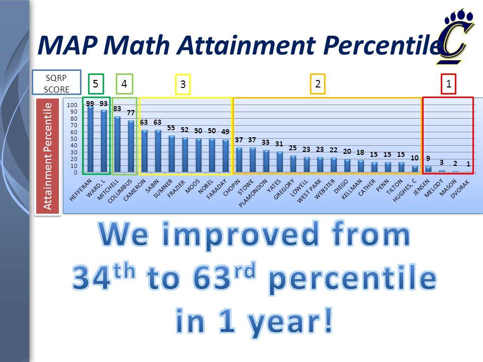 MAP Math Attainment Percentile SQRP SCORE Attainment Percentile 54 3 21