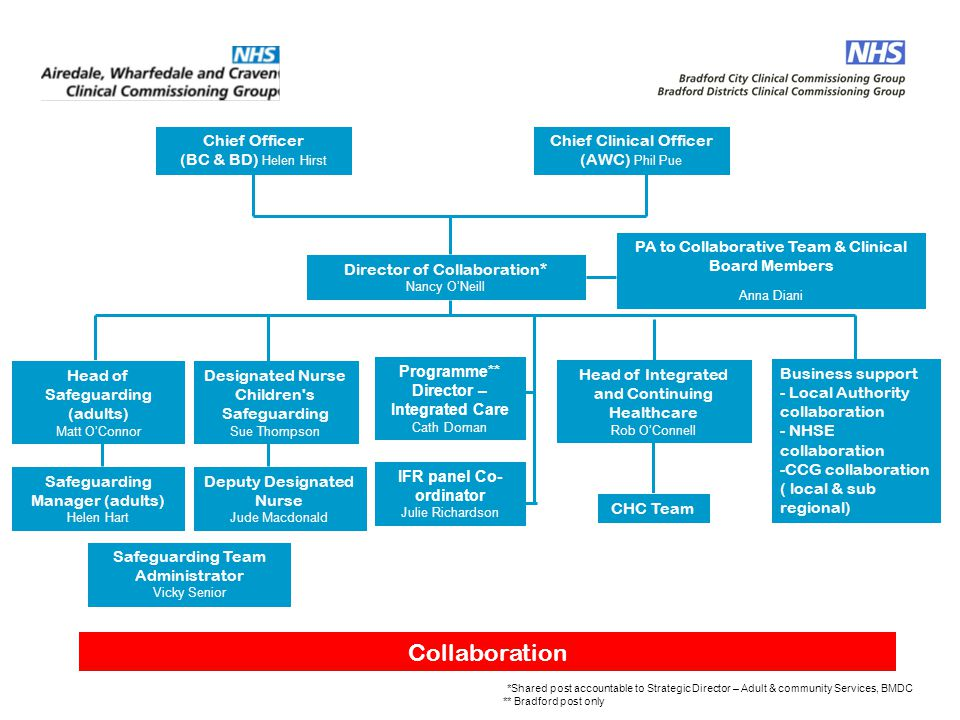 Collaboration Chief Clinical Officer (AWC) Phil Pue Chief Officer (BC & BD) Helen Hirst Director of Collaboration* Nancy O'Neill Head of Integrated an