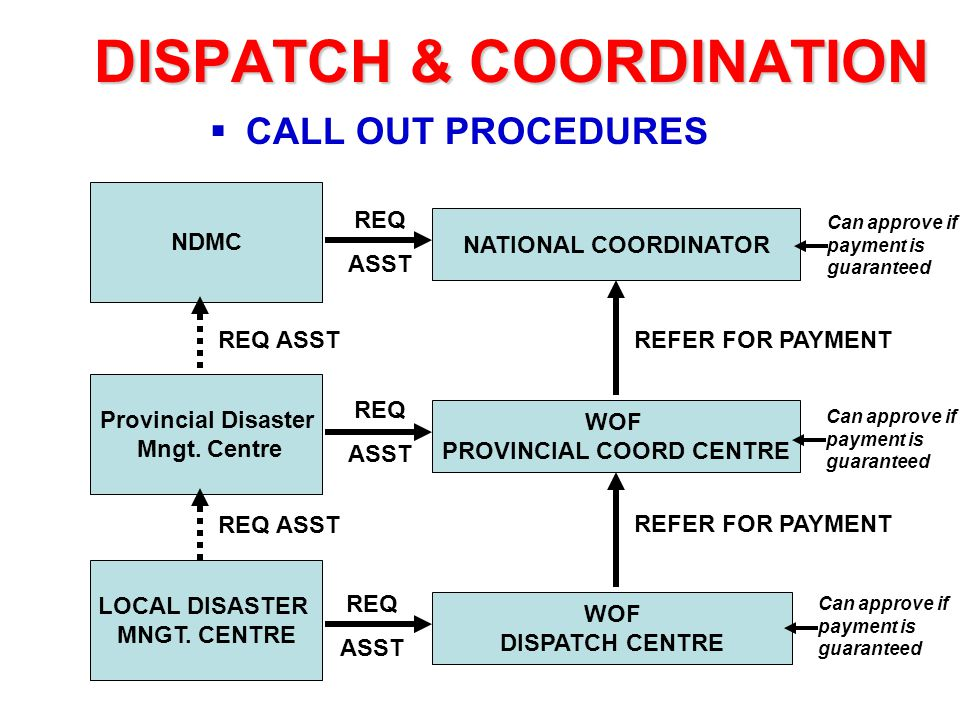 DISPATCH & COORDINATION  CALL OUT PROCEDURES LOCAL DISASTER MNGT. CENTRE Provincial Disaster Mngt. Centre NDMC WOF DISPATCH CENTRE WOF PROVINCIAL COO