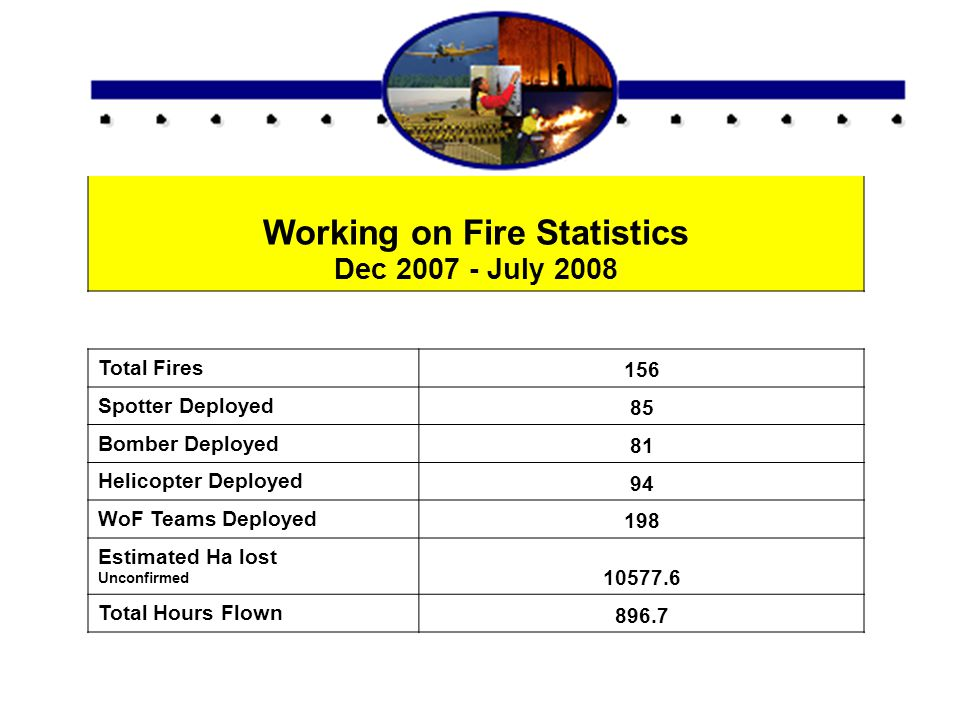 Working on Fire Statistics Dec 2007 - July 2008 Total Fires 156 Spotter Deployed 85 Bomber Deployed 81 Helicopter Deployed 94 WoF Teams Deployed 198 E