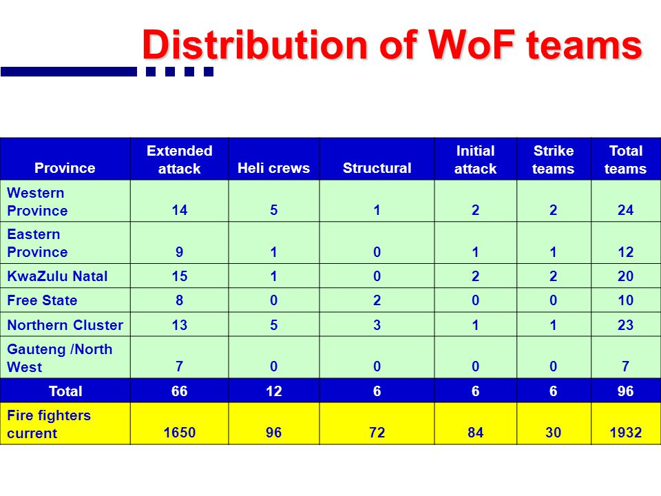 WoF Teams and Partners BASE PARTNERS Funded by DWAF forest s Sanpar ks GDA CE MCPB WCP B Mun FPA S Sasol Ezemv elo KZN WoF NWP B ECP B Airfor ce Priva te TOTAL Current Extended Attack Teams DWAF461291411 1 2 454 GDACE 3 3 SASOL 1 1 KZN Projects 6 6 New Teams 0 DWAF 1 1 2 Total4642914111611 1466 Heli Attack Teams DWAF 315 2 112 Structural Teams DWAF 6 6 Initial Attack Teams DWAF 2 3 16 Strike Teams DWAF 2 3 16 TOTAL4642162122163101796