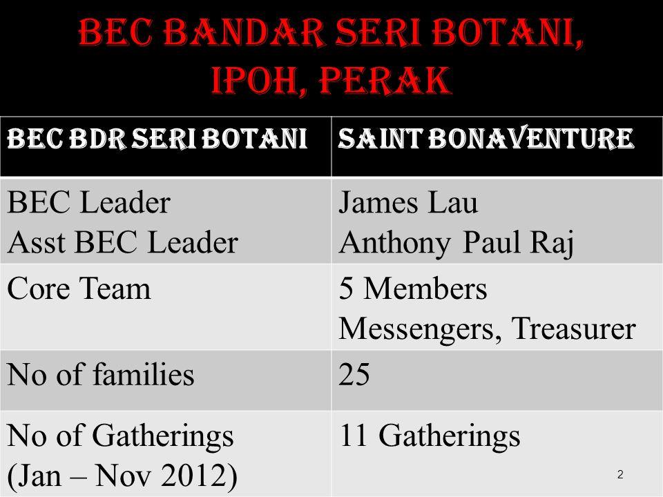 BEC Bandar Seri Botani, Ipoh, Perak BEC Bdr Seri BotaniSaint Bonaventure BEC Leader Asst BEC Leader James Lau Anthony Paul Raj Core Team5 Members Mess