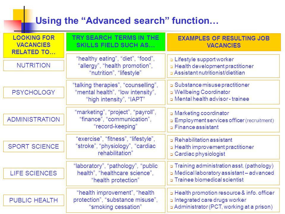 Using the Advanced search function… LOOKING FOR VACANCIES RELATED TO… TRY SEARCH TERMS IN THE SKILLS FIELD SUCH AS… EXAMPLES OF RESULTING JOB VACANCIES NUTRITION healthy eating , diet , food , allergy , health promotion , nutrition , lifestyle  Lifestyle support worker  Health development practitioner  Assistant nutritionist/dietitian PSYCHOLOGY talking therapies , counselling , mental health , low intensity , high intensity , IAPT  Substance misuse practitioner  Wellbeing Coordinator  Mental health advisor - trainee ADMINISTRATION marketing , project , payroll , finance , communication , record-keeping  Marketing coordinator  Employment services officer (recruitment)  Finance assistant SPORT SCIENCE exercise , fitness , lifestyle , stroke , physiology , cardiac rehabilitation  Rehabilitation assistant  Health improvement practitioner  Cardiac physiologist LIFE SCIENCES laboratory , pathology , public health , healthcare science , health protection  Training administration asst.