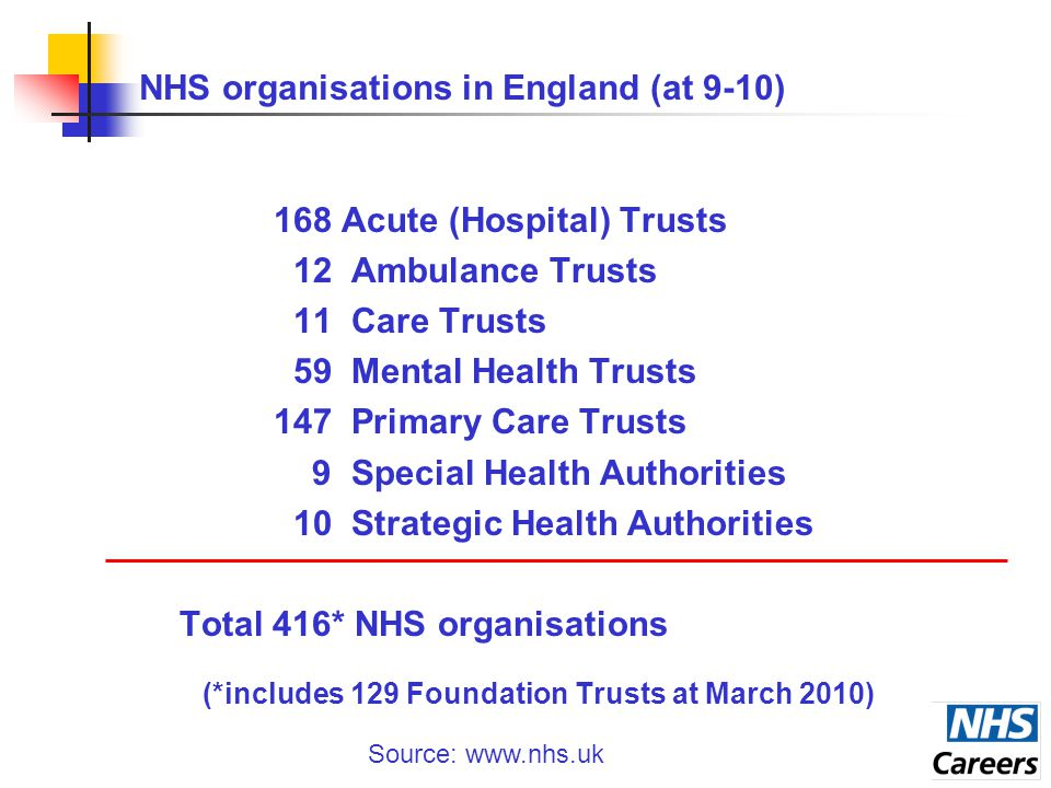 NHS organisations in England (at 9-10) 168 Acute (Hospital) Trusts 12 Ambulance Trusts 11 Care Trusts 59 Mental Health Trusts 147 Primary Care Trusts 9 Special Health Authorities 10 Strategic Health Authorities Total 416* NHS organisations (*includes 129 Foundation Trusts at March 2010) Source: www.nhs.uk