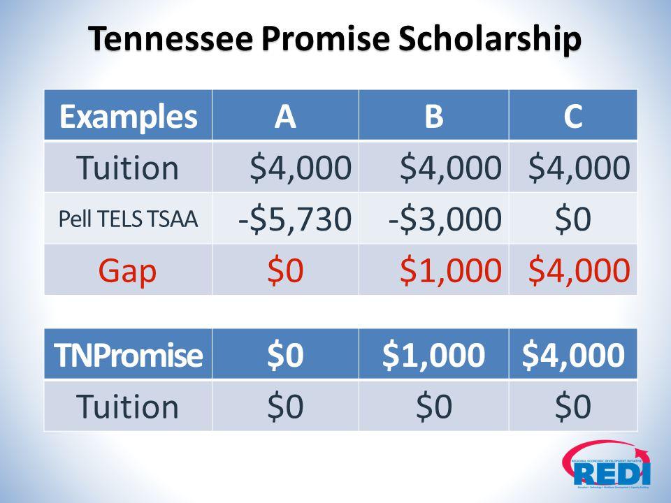 ExamplesABC Tuition$4,000 Pell TELS TSAA -$5,730-$3,000$0 Gap$0$1,000$4,000 TNPromise$0$1,000$4,000 Tuition$0