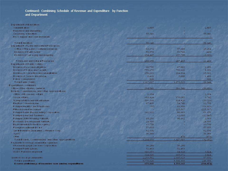 Continued: Combining Schedule of Revenue and Expenditure by Function and Department