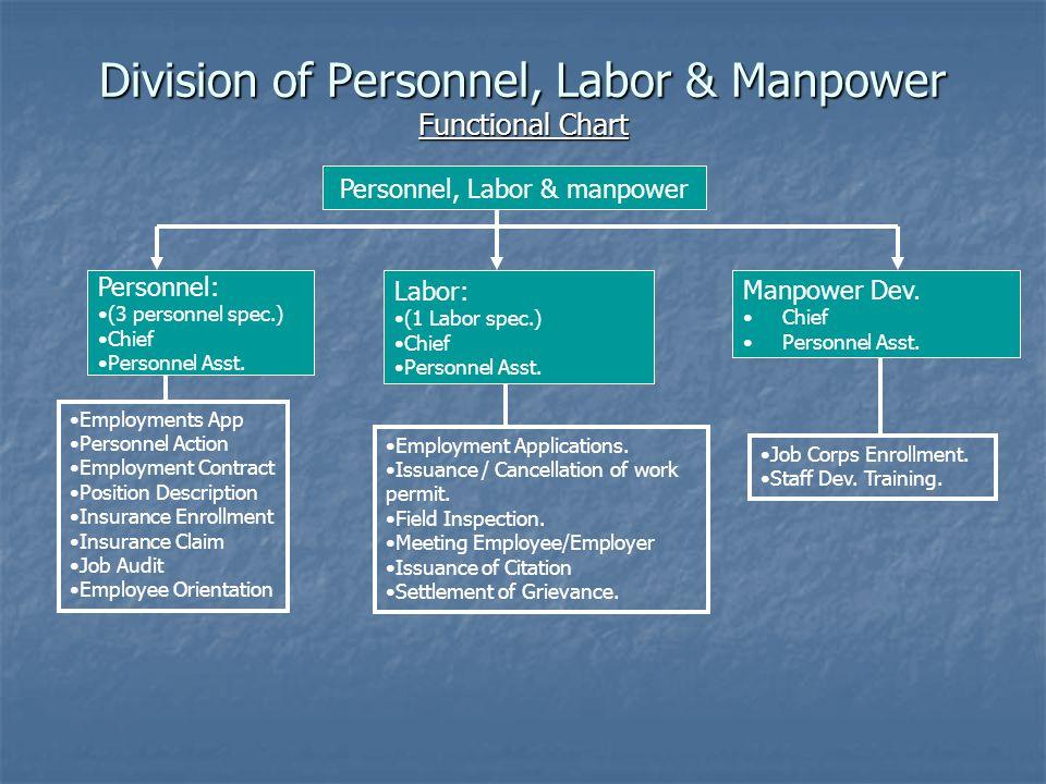 Division of Personnel, Labor & Manpower Functional Chart Personnel, Labor & manpower Personnel: (3 personnel spec.) Chief Personnel Asst.