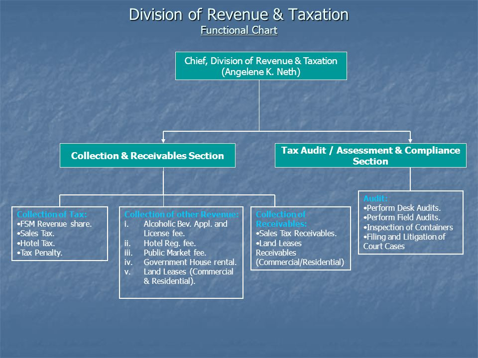 Collection & Receivables Section Tax Audit / Assessment & Compliance Section Collection of Tax: FSM Revenue share.
