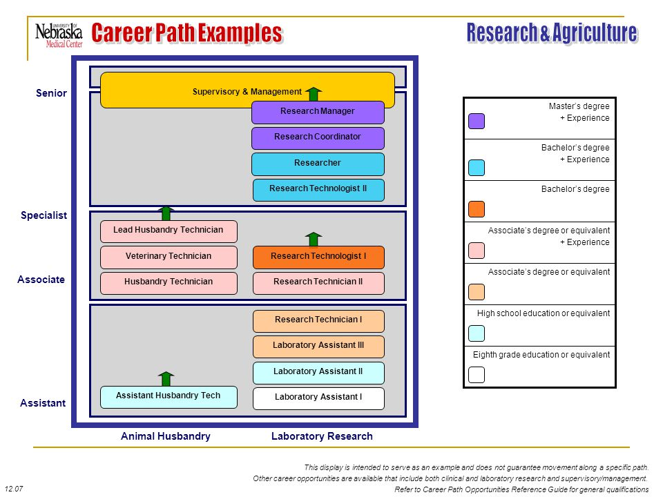 Assistant 12.07 Refer to Career Path Opportunities Reference Guide for general qualifications Animal HusbandryLaboratory Research Other career opportunities are available that include both clinical and laboratory research and supervisory/management.