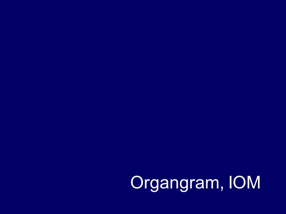 Organgram, IOM