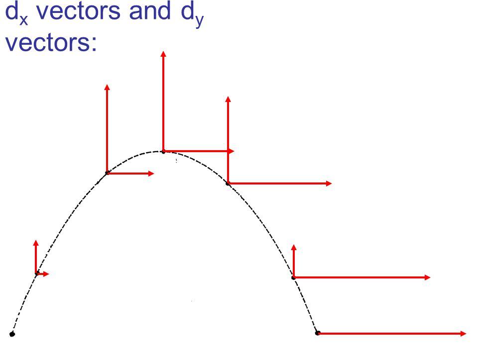 d x vectors and d y vectors: