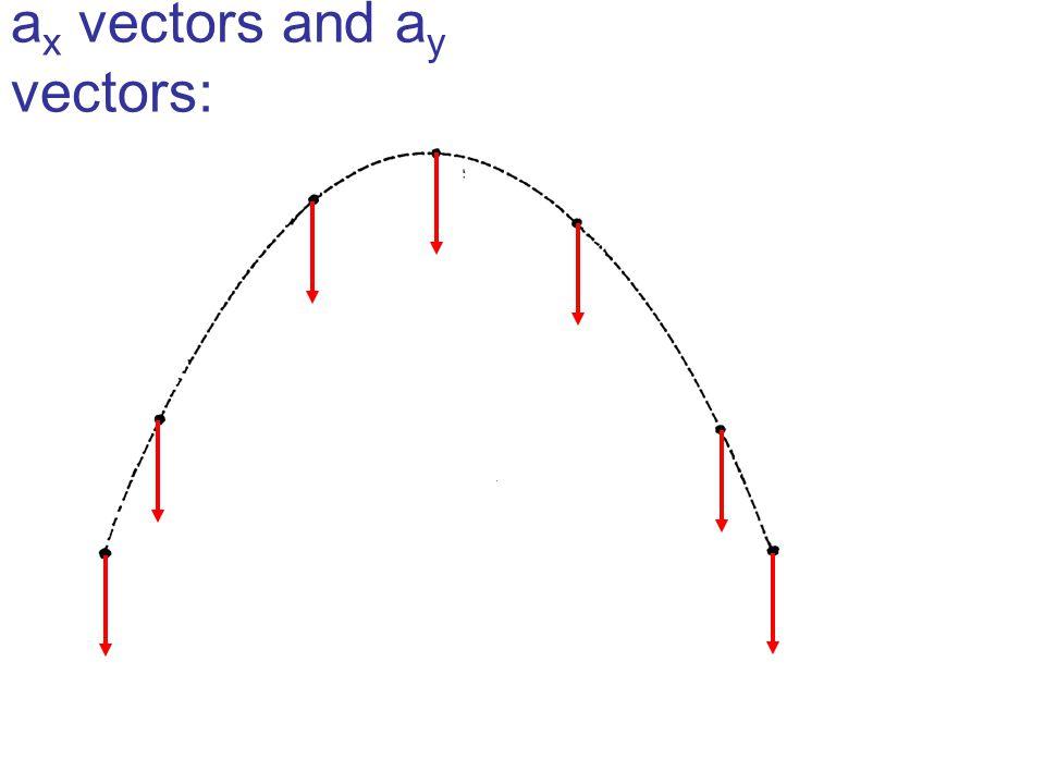 a x vectors and a y vectors: