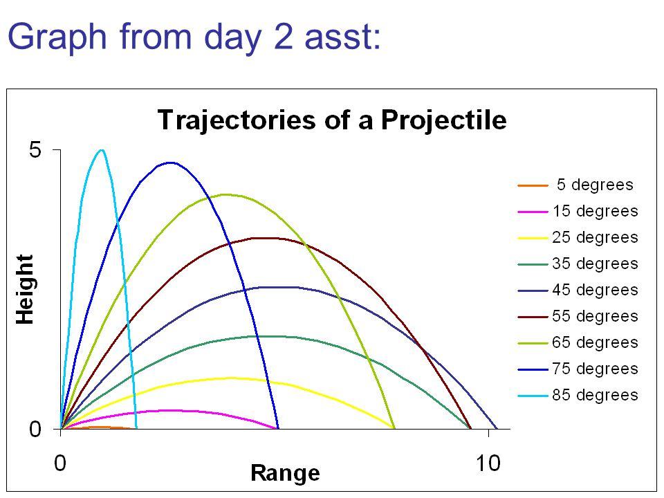 Graph from day 2 asst: