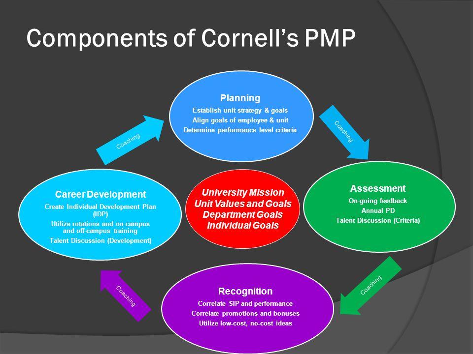 PMP ToolsPMP Tools:  Performance Dialogue (PD)  Individual Goal Alignment worksheet  Individual Development Plan (IDP)  PMP Instruction Sheet  Su