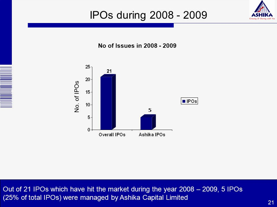 IPOs during 2008 - 2009 Out of 21 IPOs which have hit the market during the year 2008 – 2009, 5 IPOs (25% of total IPOs) were managed by Ashika Capita